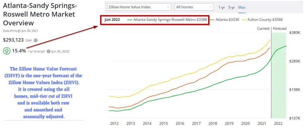Atlanta-Housing-Market-Forecast