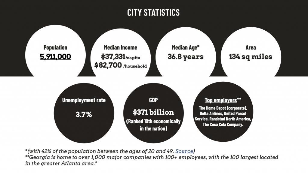atl-city-statistics